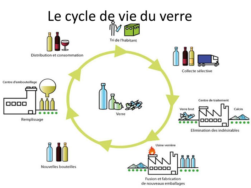 Le cycle de vie du verre