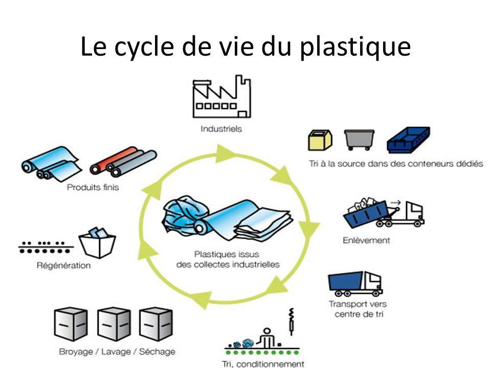 Le cycle de vie du plastique