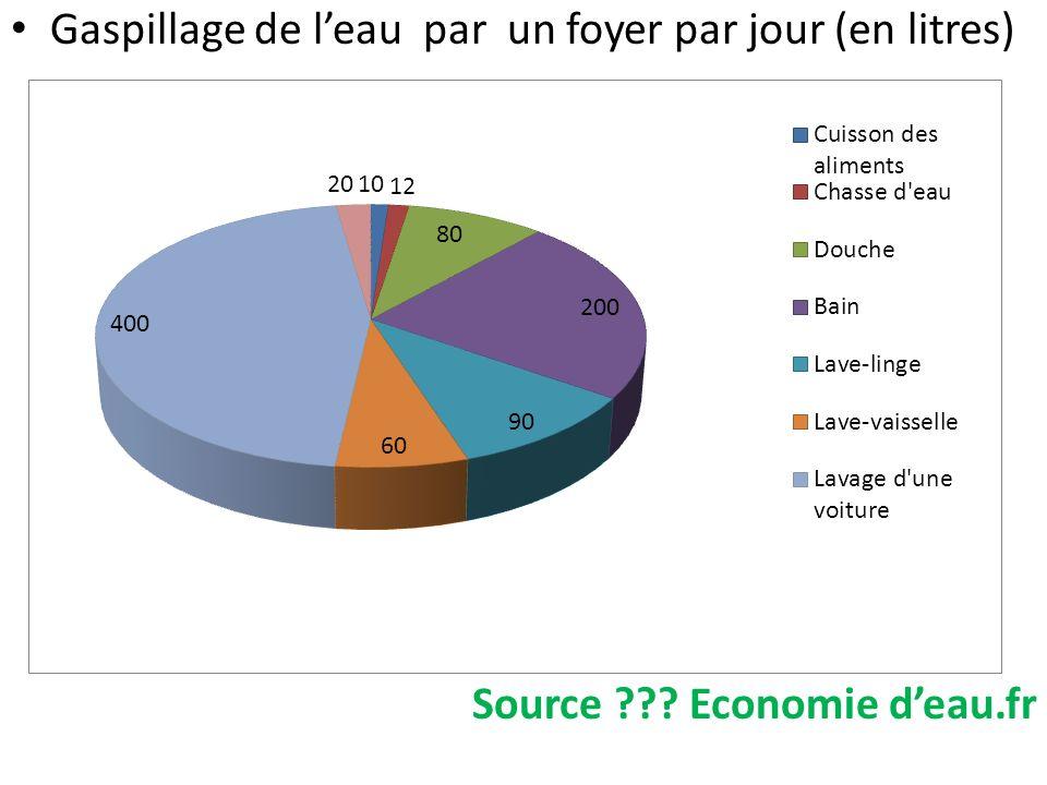 Gaspillage de leau par un foyer par jour (en litres) Source ??? Economie deau.fr