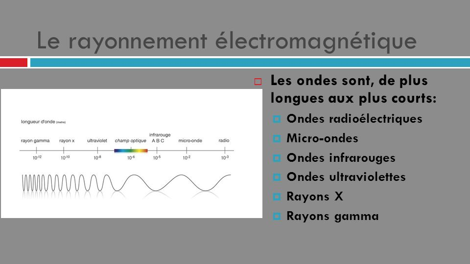 Le rayonnement électromagnétique Les ondes sont, de plus longues aux plus courts: Ondes radioélectriques Micro-ondes Ondes infrarouges Ondes ultraviol