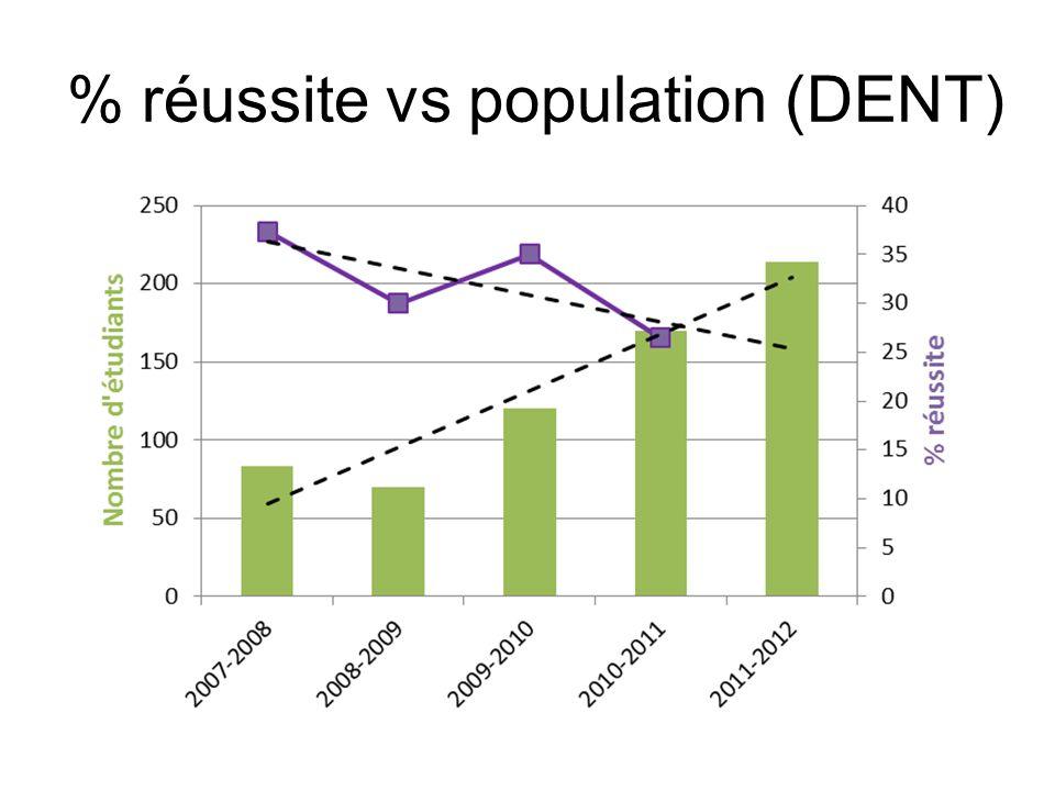 % réussite vs population (DENT)