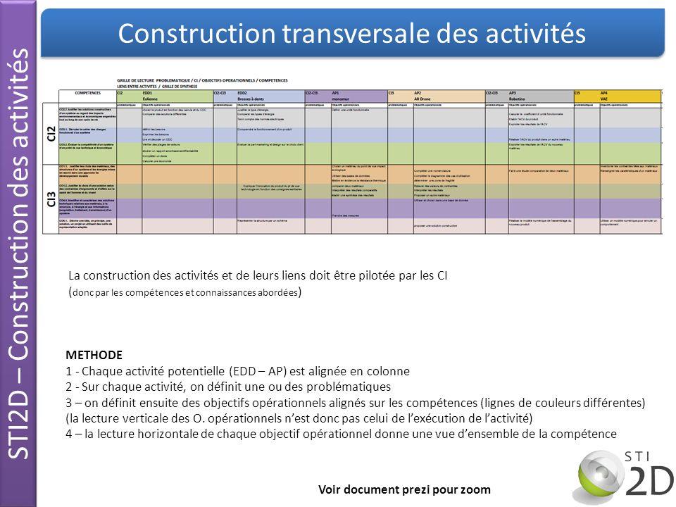 STI2D – Construction des activités Construction transversale des activités La construction des activités et de leurs liens doit être pilotée par les C