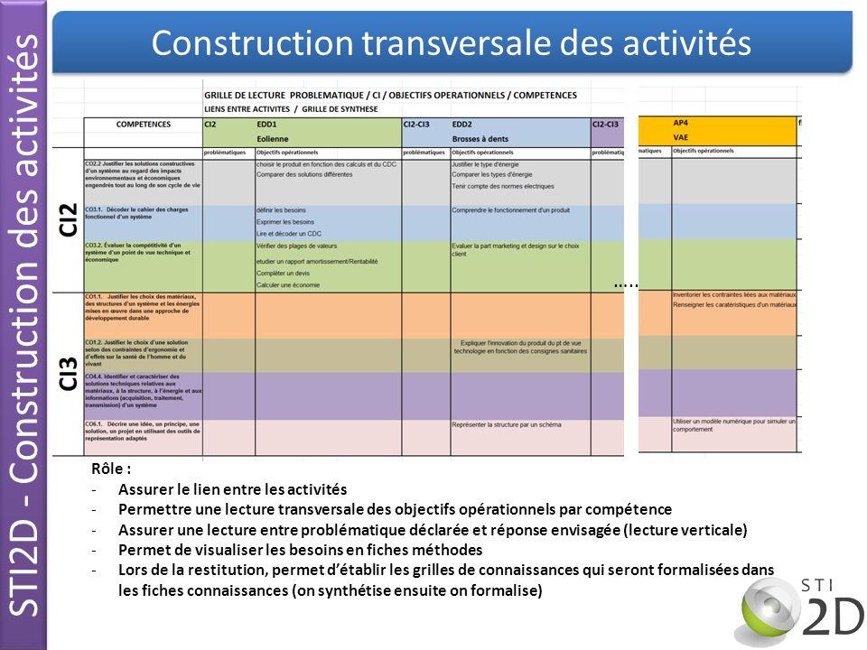 STI2D - Construction des activités Construction transversale des activités ….. Rôle : -Assurer le lien entre les activités -Permettre une lecture tran