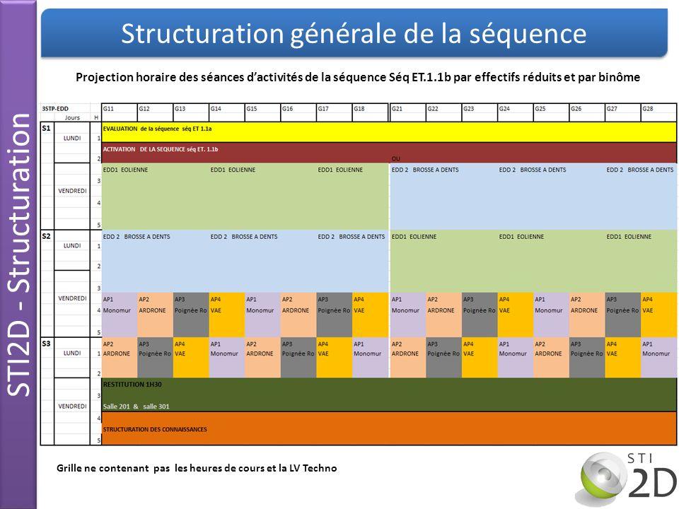 STI2D - Structuration Structuration générale de la séquence Projection horaire des séances dactivités de la séquence Séq ET.1.1b par effectifs réduits
