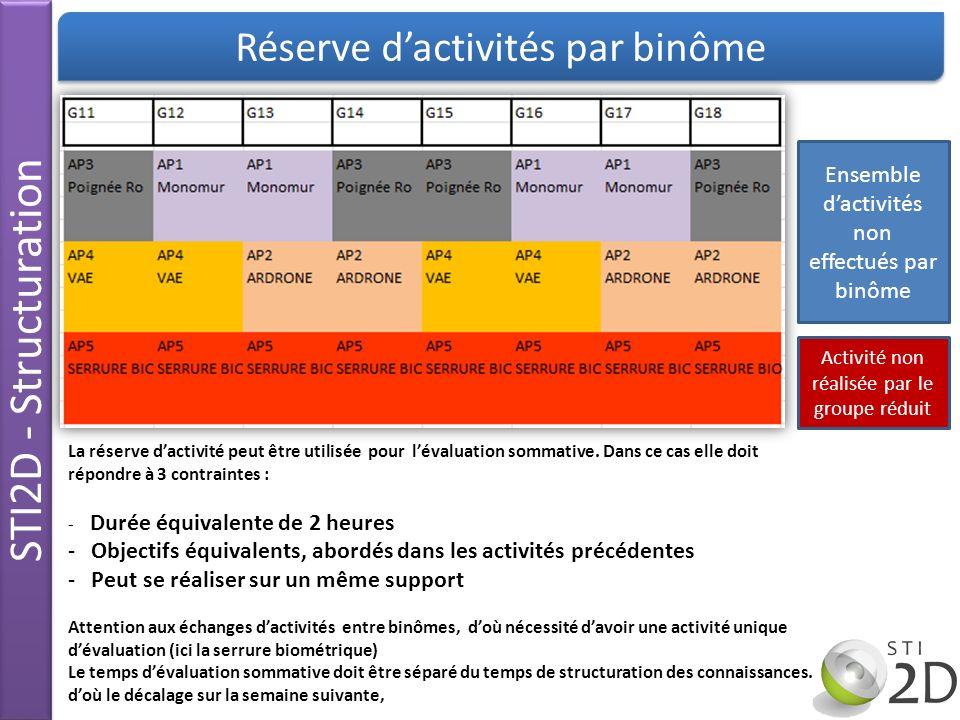 STI2D - Structuration Réserve dactivités par binôme La réserve dactivité peut être utilisée pour lévaluation sommative. Dans ce cas elle doit répondre