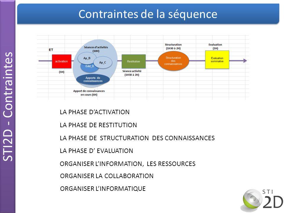 STI2D - Contraintes Contraintes de la séquence LA PHASE D EVALUATION LA PHASE DACTIVATION LA PHASE DE STRUCTURATION DES CONNAISSANCES ORGANISER LINFOR