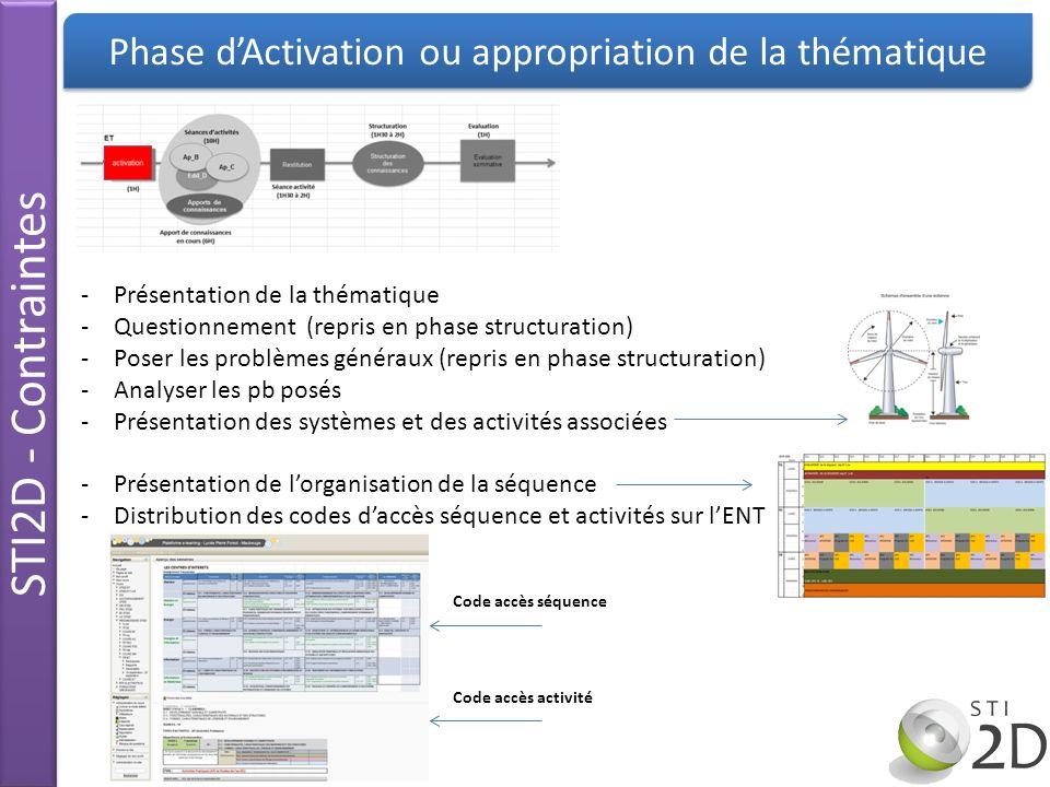 STI2D - Contraintes Phase dActivation ou appropriation de la thématique -Présentation de la thématique -Questionnement (repris en phase structuration)