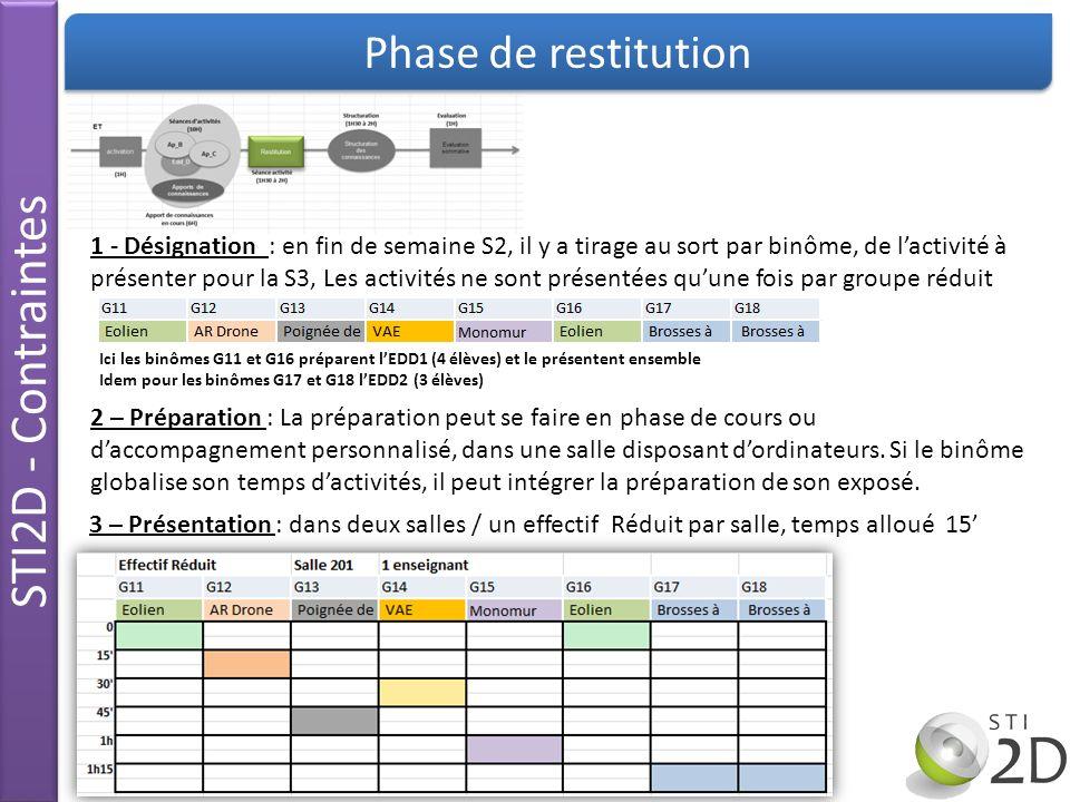 STI2D - Contraintes Phase de restitution 1 - Désignation : en fin de semaine S2, il y a tirage au sort par binôme, de lactivité à présenter pour la S3