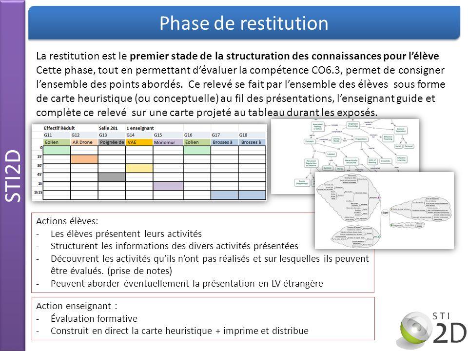 STI2D Phase de restitution La restitution est le premier stade de la structuration des connaissances pour lélève Cette phase, tout en permettant déval