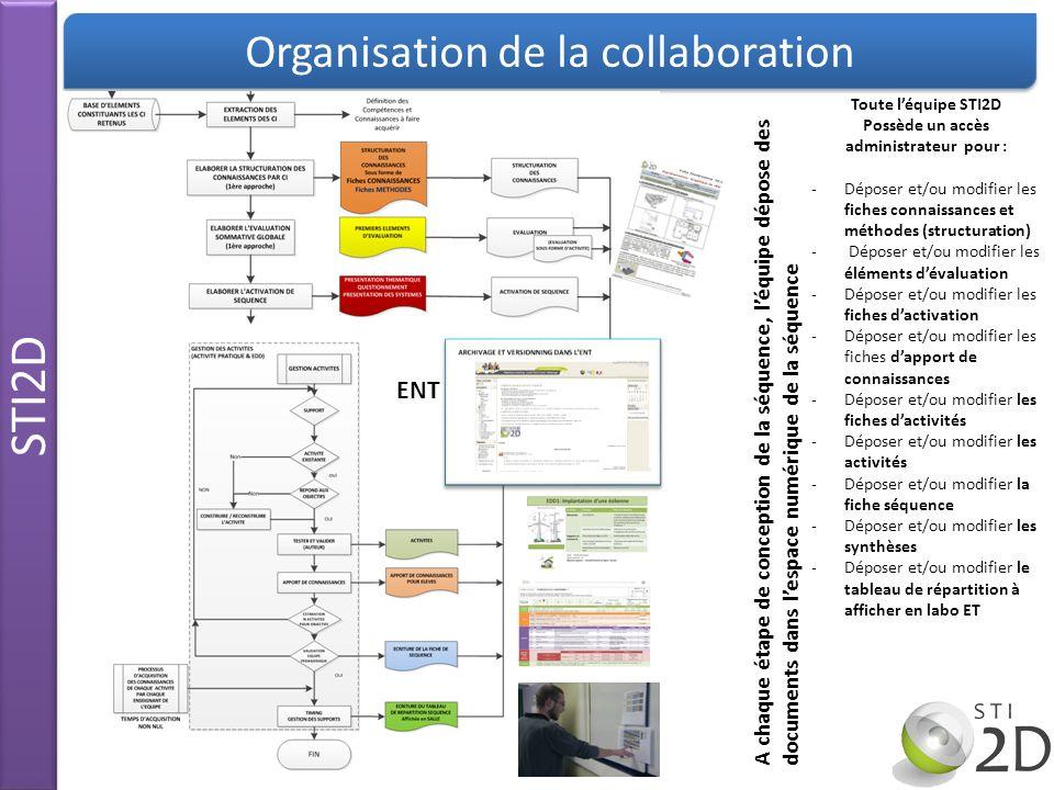 STI2D Organisation de la collaboration Toute léquipe STI2D Possède un accès administrateur pour : -Déposer et/ou modifier les fiches connaissances et