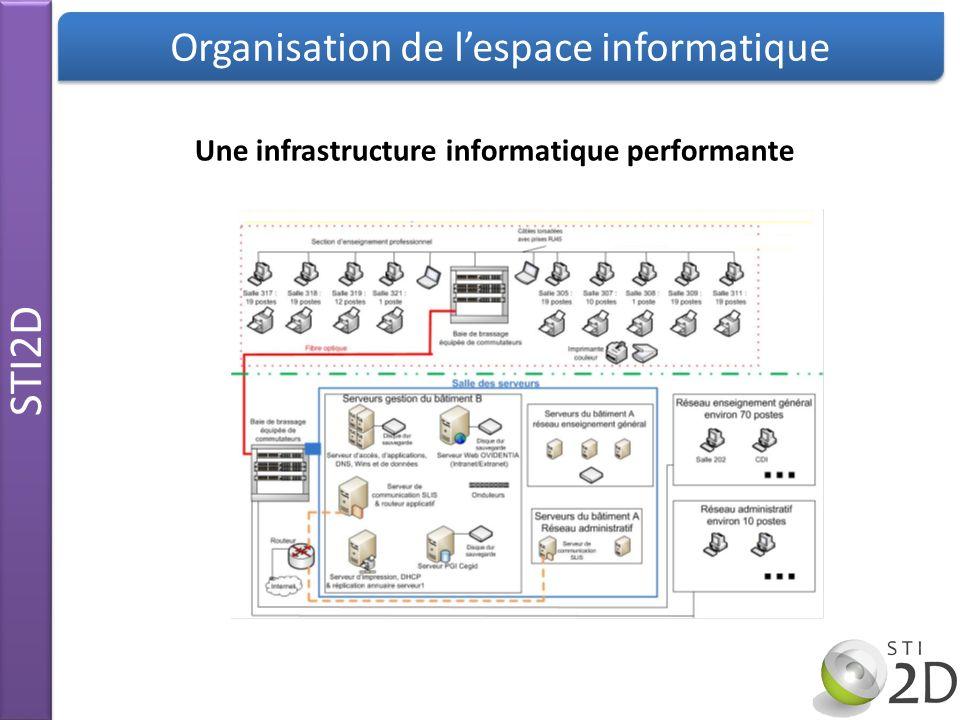STI2D Organisation de lespace informatique Une infrastructure informatique performante