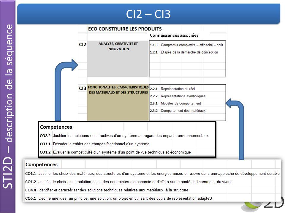 STI2D – description de la séquence CI2 – CI3 Connaissances associées