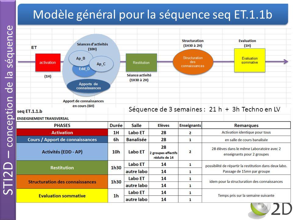 STI2D – conception de la séquence Modèle général pour la séquence seq ET.1.1b Séquence de 3 semaines : 21 h + 3h Techno en LV