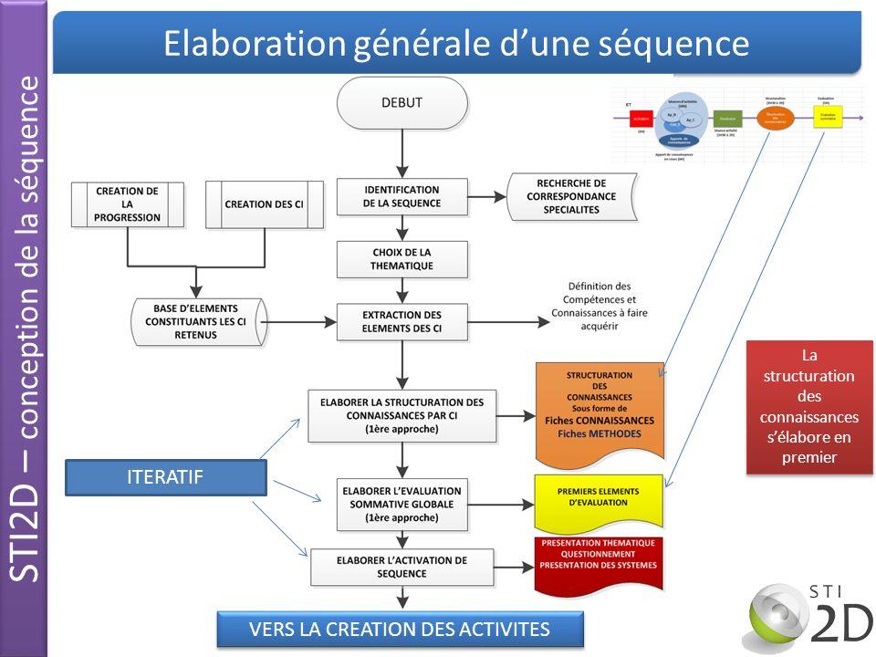 STI2D – conception de la séquence Elaboration générale dune séquence VERS LA CREATION DES ACTIVITES La structuration des connaissances sélabore en pre