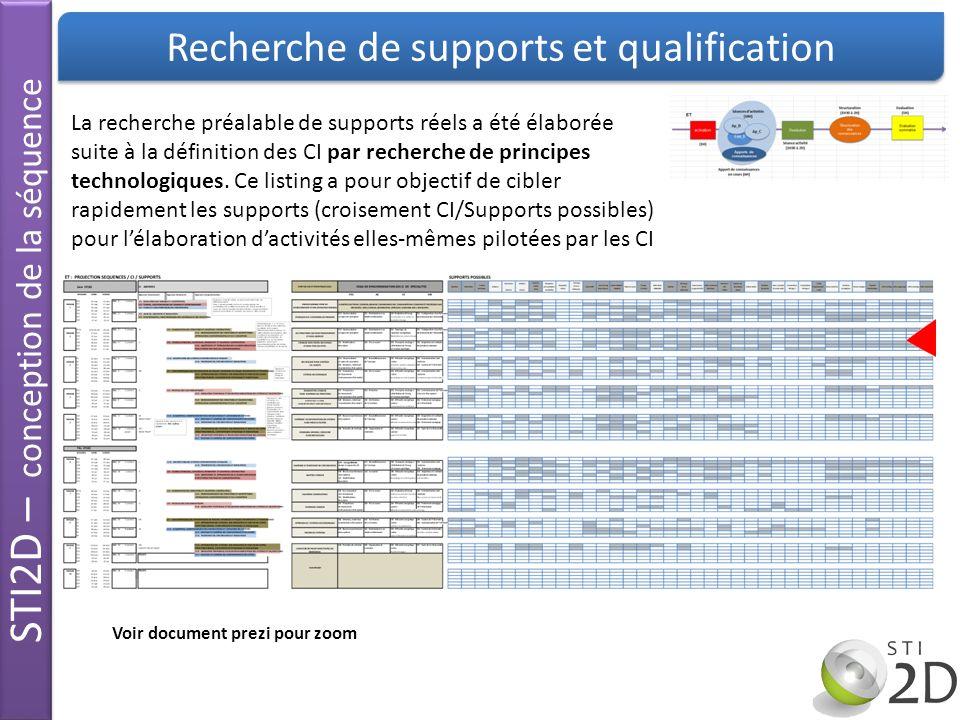 STI2D – conception de la séquence Recherche de supports et qualification La recherche préalable de supports réels a été élaborée suite à la définition