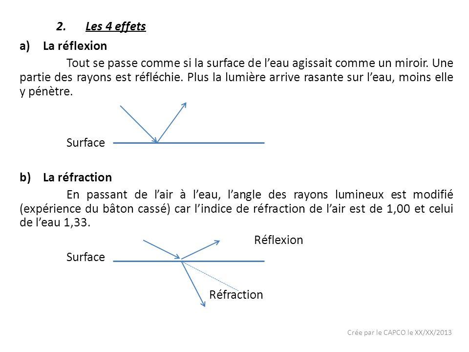 c)Labsorption Leau absorbe lintensité lumineuse et les couleurs d)La diffusion Elle est due à la réfraction et à la réflexion sur les particules en suspension.