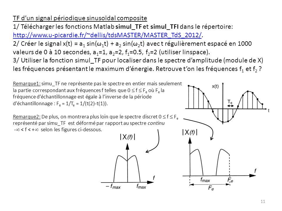 Remarque1: simu_TF ne représente pas le spectre en entier mais seulement la partie correspondant aux fréquences f telles que 0 f F e où F e la fréquen
