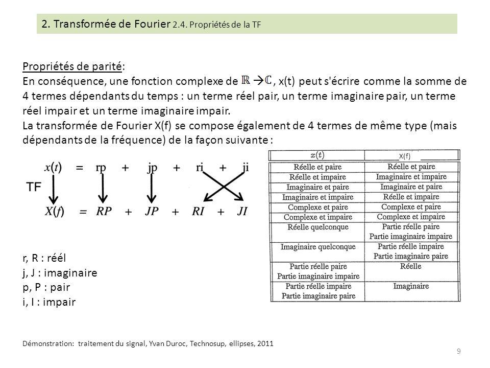 Propriétés de parité: En conséquence, une fonction complexe de, x(t) peut s'écrire comme la somme de 4 termes dépendants du temps : un terme réel pair