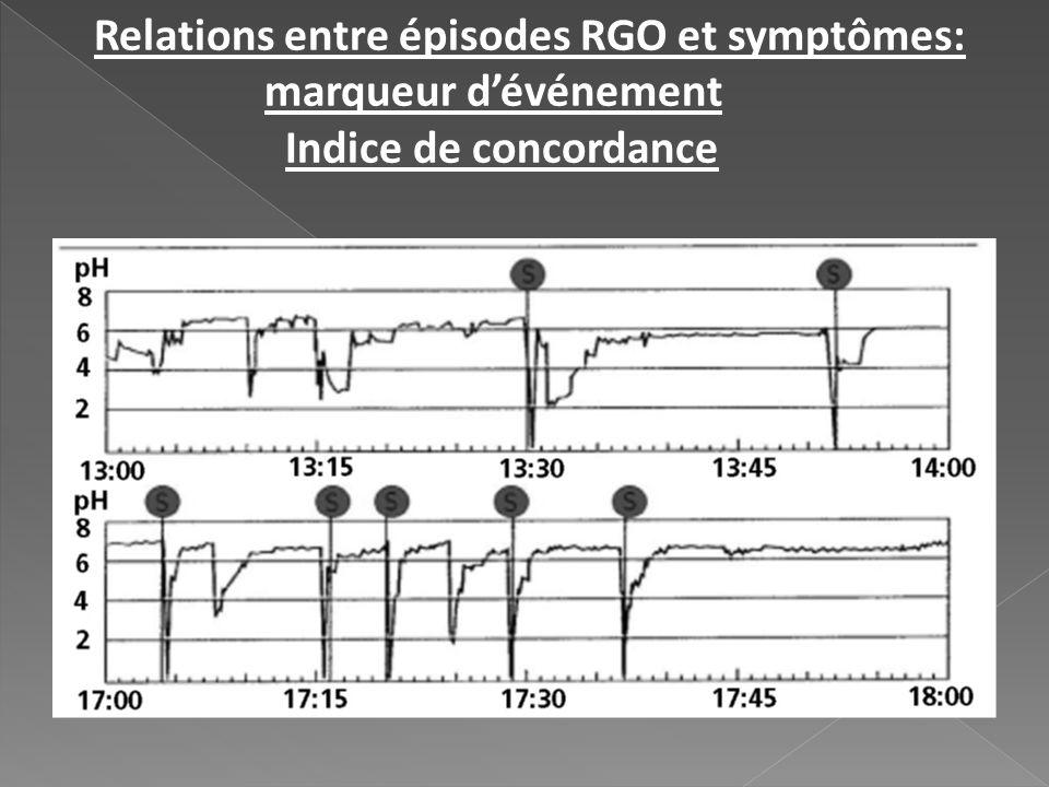Relations entre épisodes RGO et symptômes: marqueur dévénement Indice de concordance