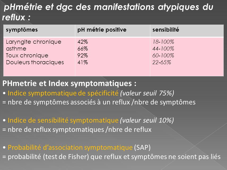 symptômespH métrie positivesensibilité Laryngite chronique asthme Toux chronique Douleurs thoraciques 42% 66% 92% 41% 18-100% 44-100% 60-100% 22-65% p