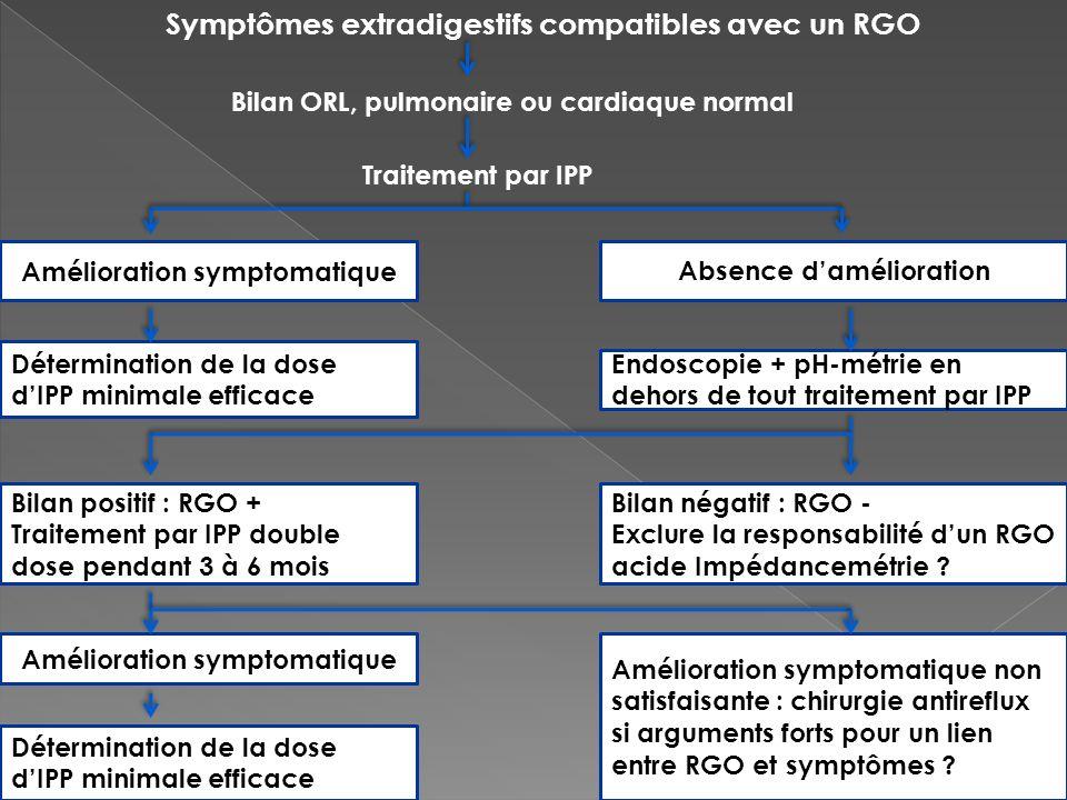 Symptômes extradigestifs compatibles avec un RGO Bilan ORL, pulmonaire ou cardiaque normal Traitement par IPP Amélioration symptomatique Détermination