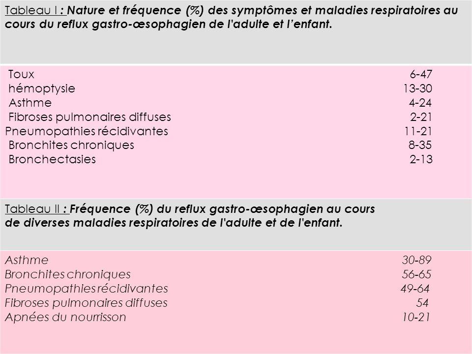 Tableau I : Nature et fréquence (%) des symptômes et maladies respiratoires au cours du reflux gastro-œsophagien de l'adulte et lenfant. Toux 6-47 hém