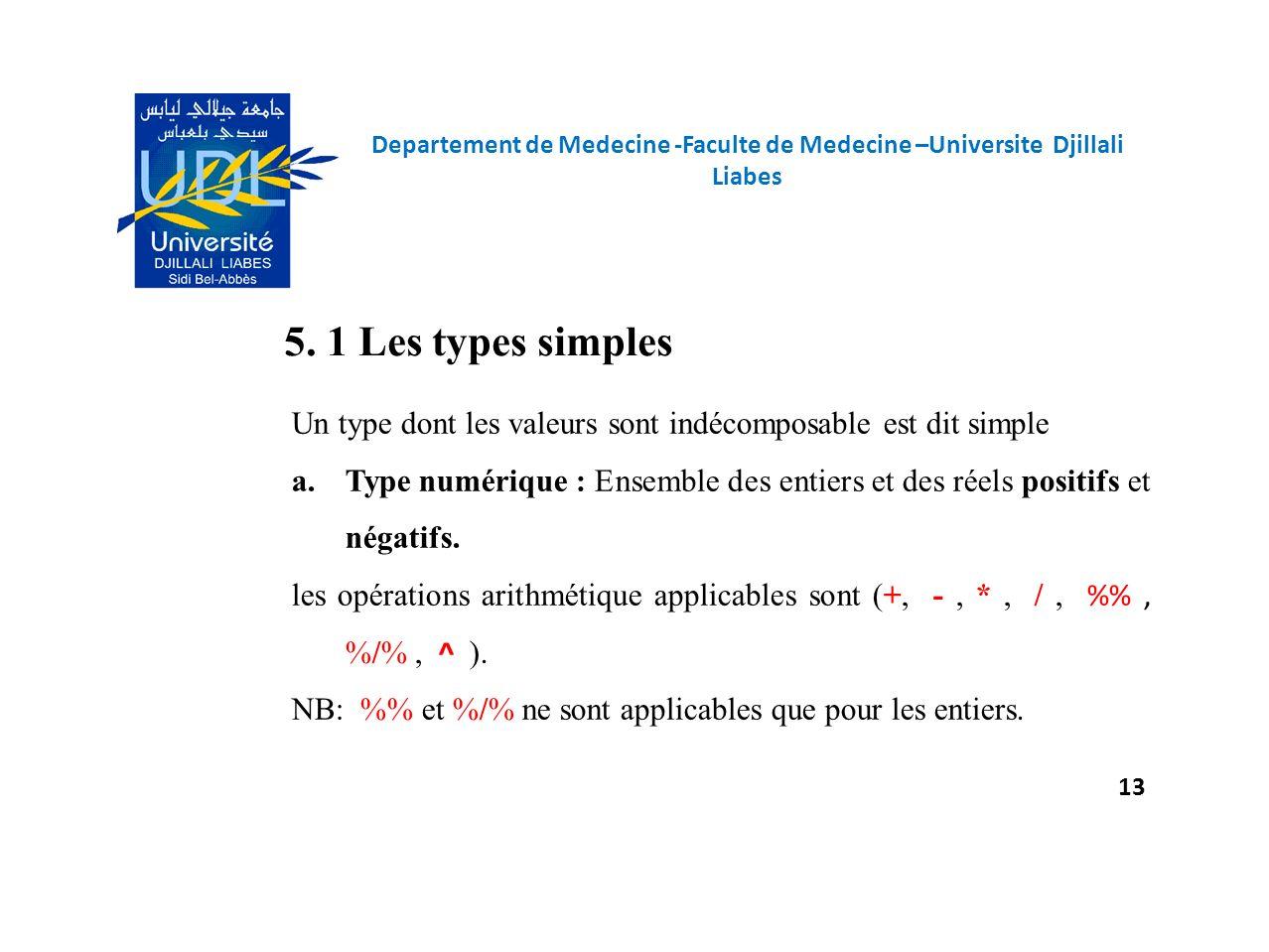 5. 1 Les types simples Un type dont les valeurs sont indécomposable est dit simple a.Type numérique : Ensemble des entiers et des réels positifs et né