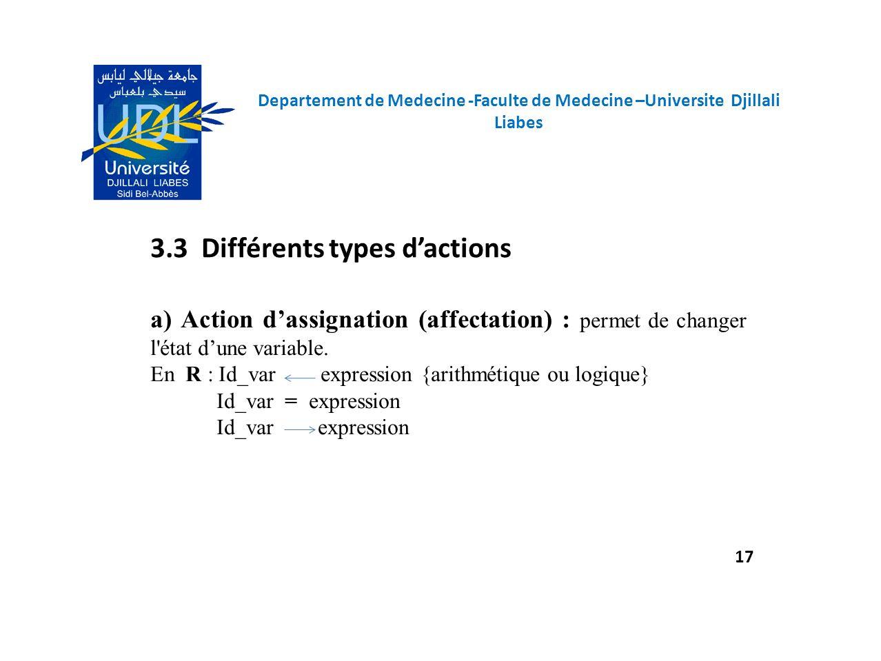 3.3 Différents types dactions a) Action dassignation (affectation) : permet de changer l'état dune variable. En R : Id_var expression {arithmétique ou