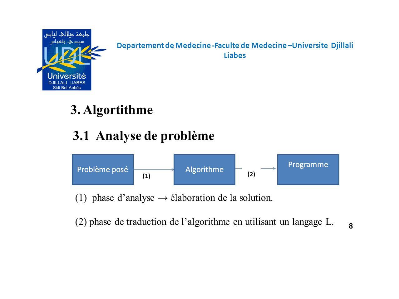 (1)phase danalyse élaboration de la solution. (2) phase de traduction de lalgorithme en utilisant un langage L. 3.1 Analyse de problème Programme Prob