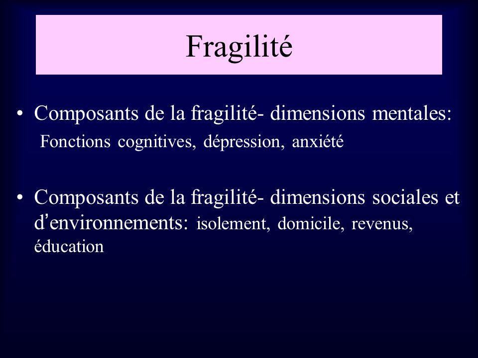 Fragilité Composants de la fragilité- dimensions mentales: Fonctions cognitives, dépression, anxiété Composants de la fragilité- dimensions sociales e