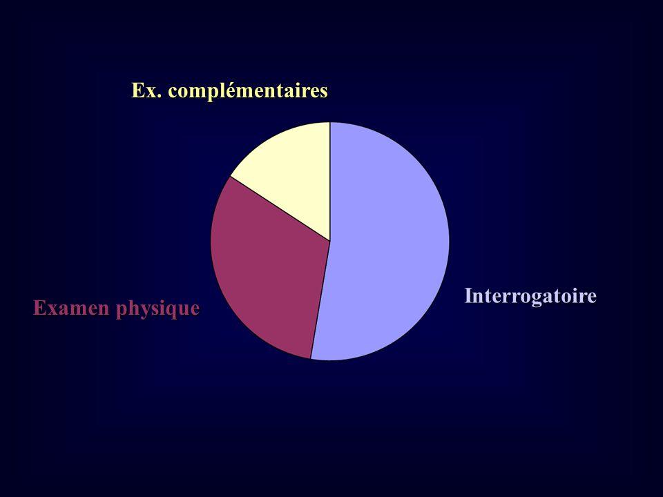 Interrogatoire Examen physique Ex. complémentaires