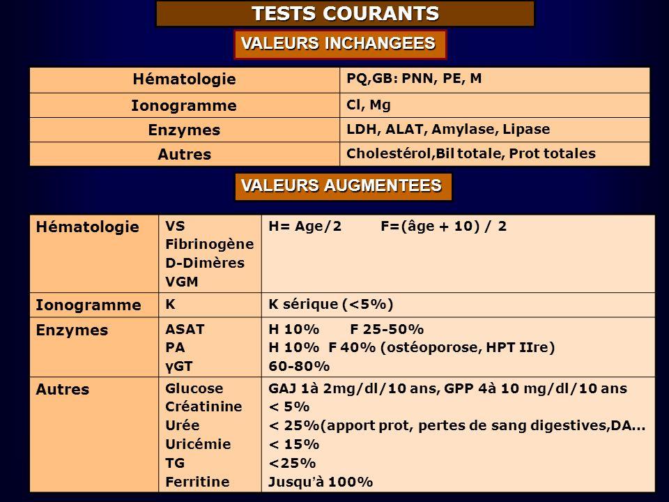TESTS COURANTS Hématologie PQ,GB: PNN, PE, M Ionogramme Cl, Mg Enzymes LDH, ALAT, Amylase, Lipase Autres Cholestérol,Bil totale, Prot totales VALEURS