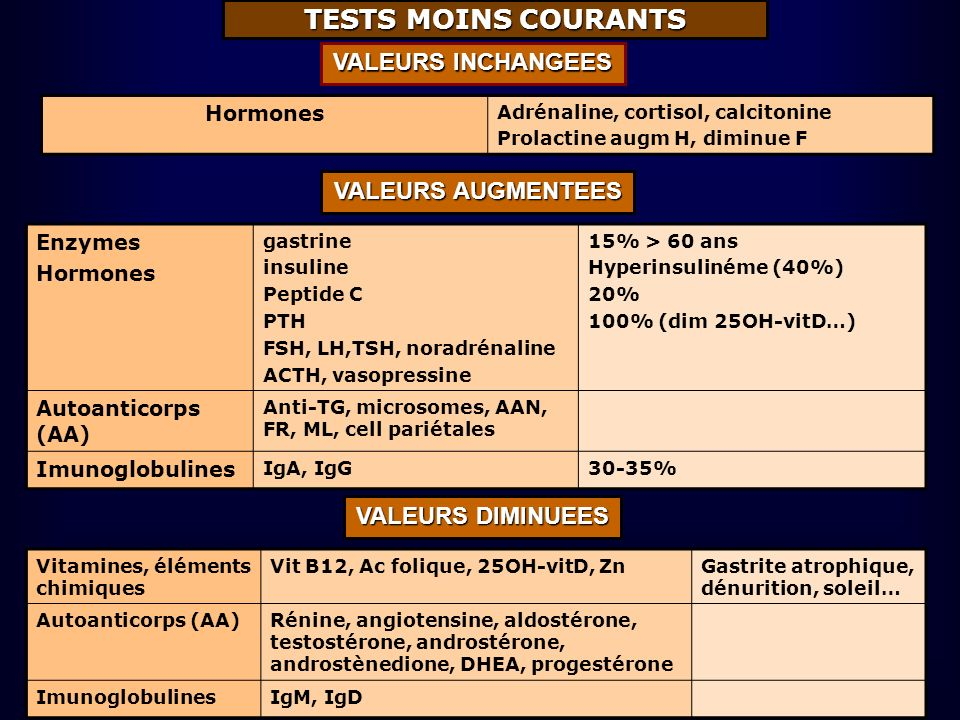 TESTS MOINS COURANTS Hormones Adrénaline, cortisol, calcitonine Prolactine augm H, diminue F VALEURS INCHANGEES Enzymes Hormones gastrine insuline Pep