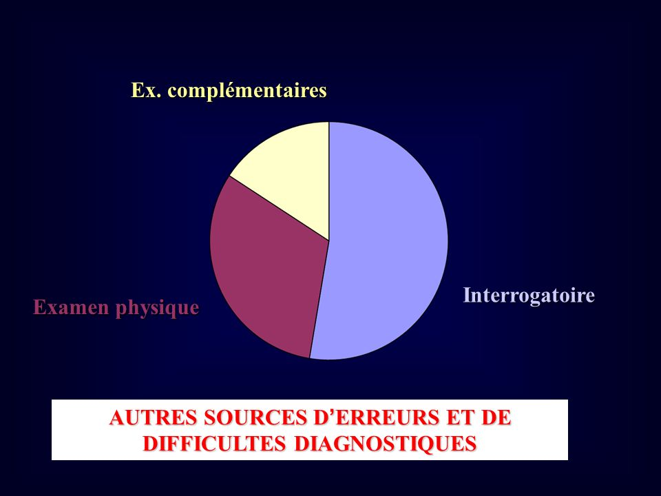 Interrogatoire Examen physique Ex. complémentaires AUTRES SOURCES DERREURS ET DE DIFFICULTES DIAGNOSTIQUES
