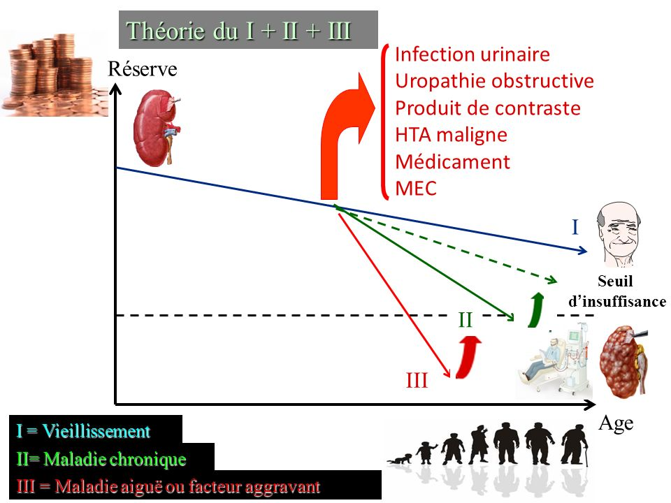 Age Réserve I III II Théorie du I + II + III I = Vieillissement II= Maladie chronique III = Maladie aiguë ou facteur aggravant Infection urinaire Urop