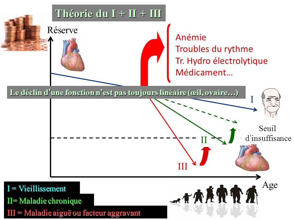 Age Réserve I III II Théorie du I + II + III I = Vieillissement II= Maladie chronique III = Maladie aiguë ou facteur aggravant Anémie Troubles du ryth