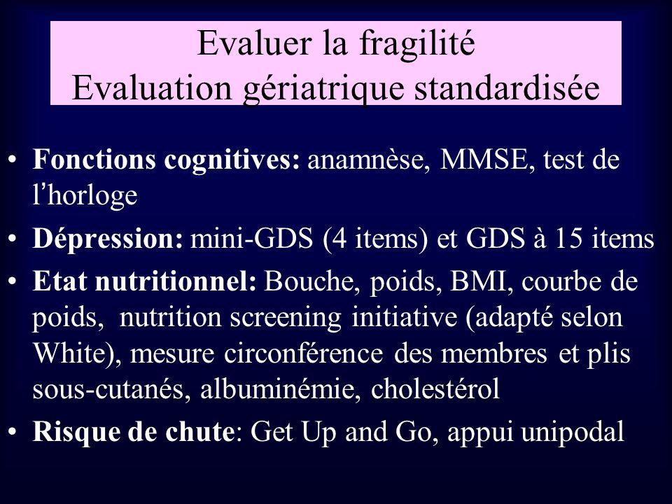 Evaluer la fragilité Evaluation gériatrique standardisée Fonctions cognitives: anamnèse, MMSE, test de lhorloge Dépression: mini-GDS (4 items) et GDS