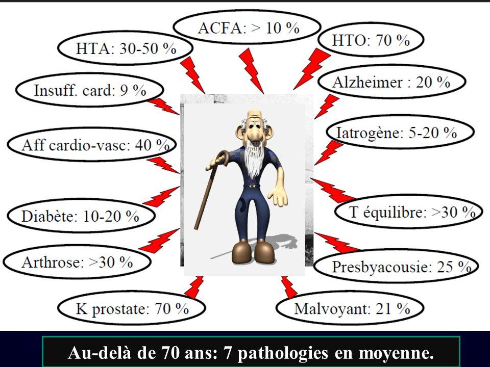 Au-delà de 70 ans: 7 pathologies en moyenne.