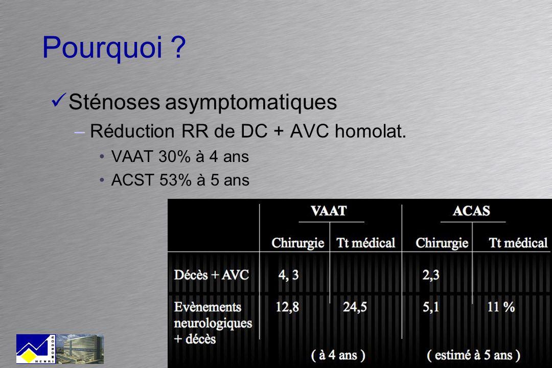 Pourquoi ? Sténoses asymptomatiques –Réduction RR de DC + AVC homolat. VAAT 30% à 4 ans ACST 53% à 5 ans