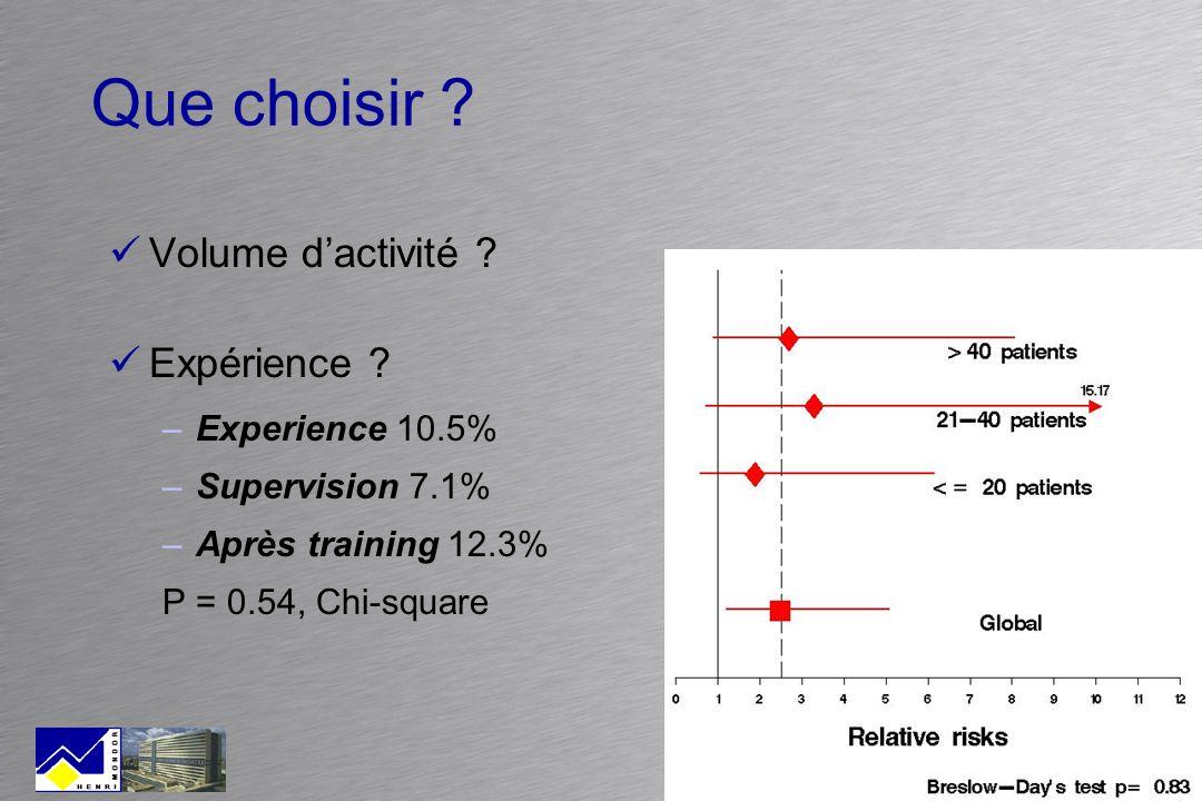 Que choisir ? Volume dactivité ? Expérience ? –Experience 10.5% –Supervision 7.1% –Après training 12.3% P = 0.54, Chi-square