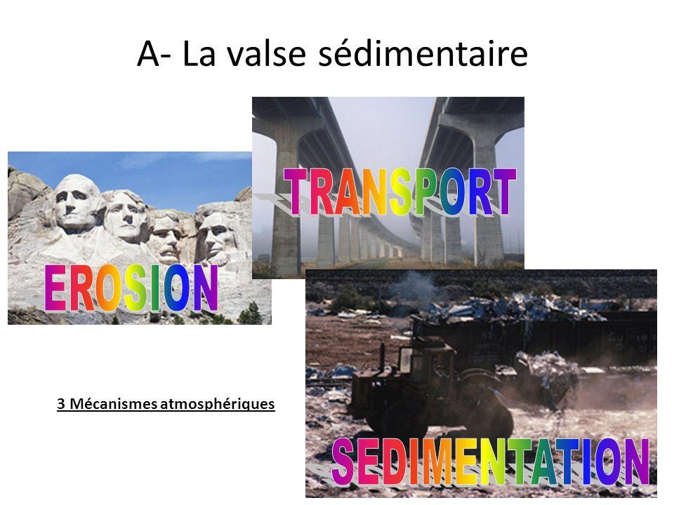 A- La valse sédimentaire 3 Mécanismes atmosphériques