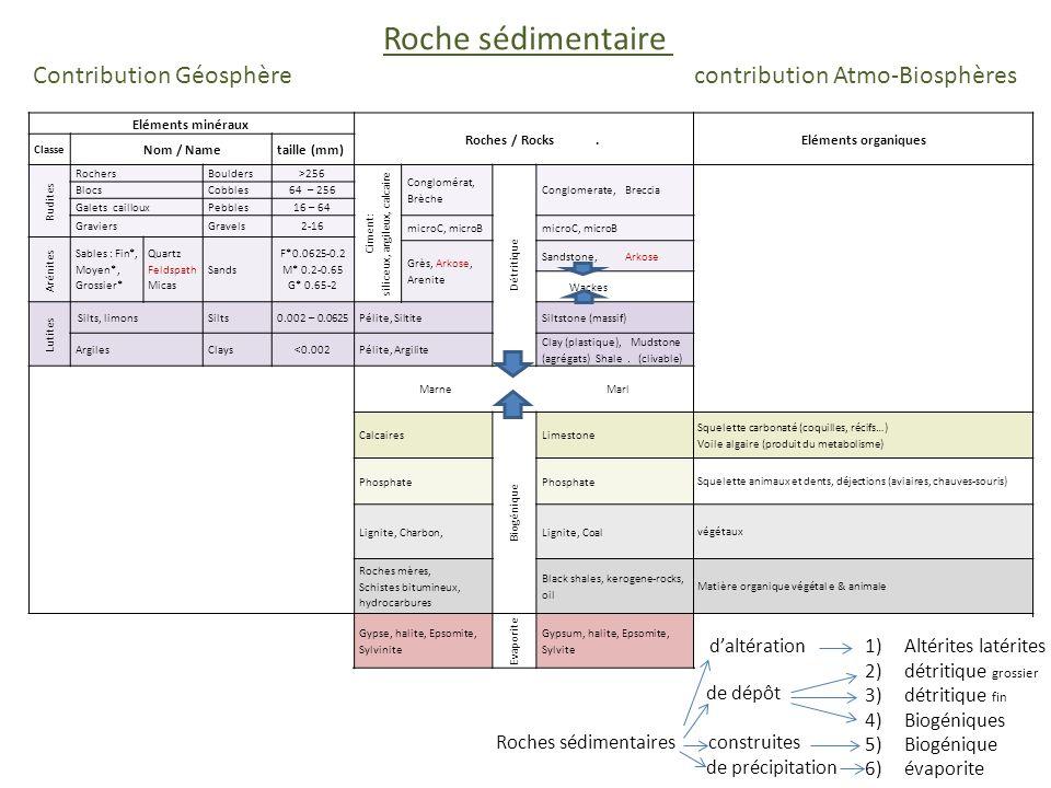 Roche sédimentaire Contribution Géosphère contribution Atmo-Biosphères Eléments minéraux Roches / Rocks. Eléments organiques Classe Nom / Nametaille (