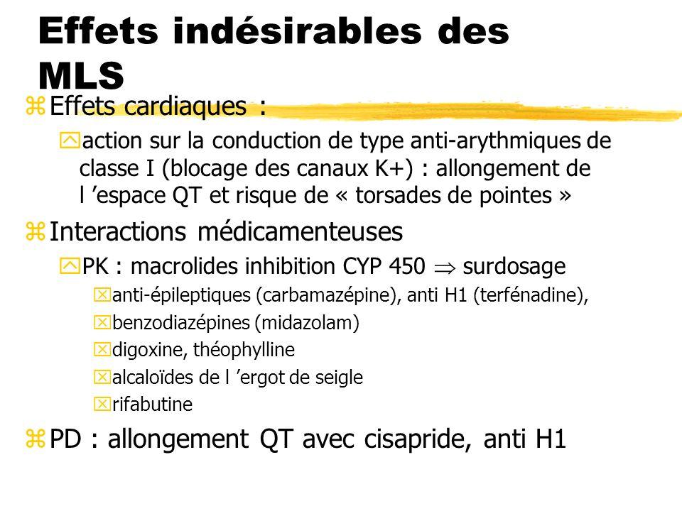 Effets indésirables des MLS zEffets cardiaques : yaction sur la conduction de type anti-arythmiques de classe I (blocage des canaux K+) : allongement de l espace QT et risque de « torsades de pointes » zInteractions médicamenteuses yPK : macrolides inhibition CYP 450 surdosage xanti-épileptiques (carbamazépine), anti H1 (terfénadine), xbenzodiazépines (midazolam) xdigoxine, théophylline xalcaloïdes de l ergot de seigle xrifabutine zPD : allongement QT avec cisapride, anti H1