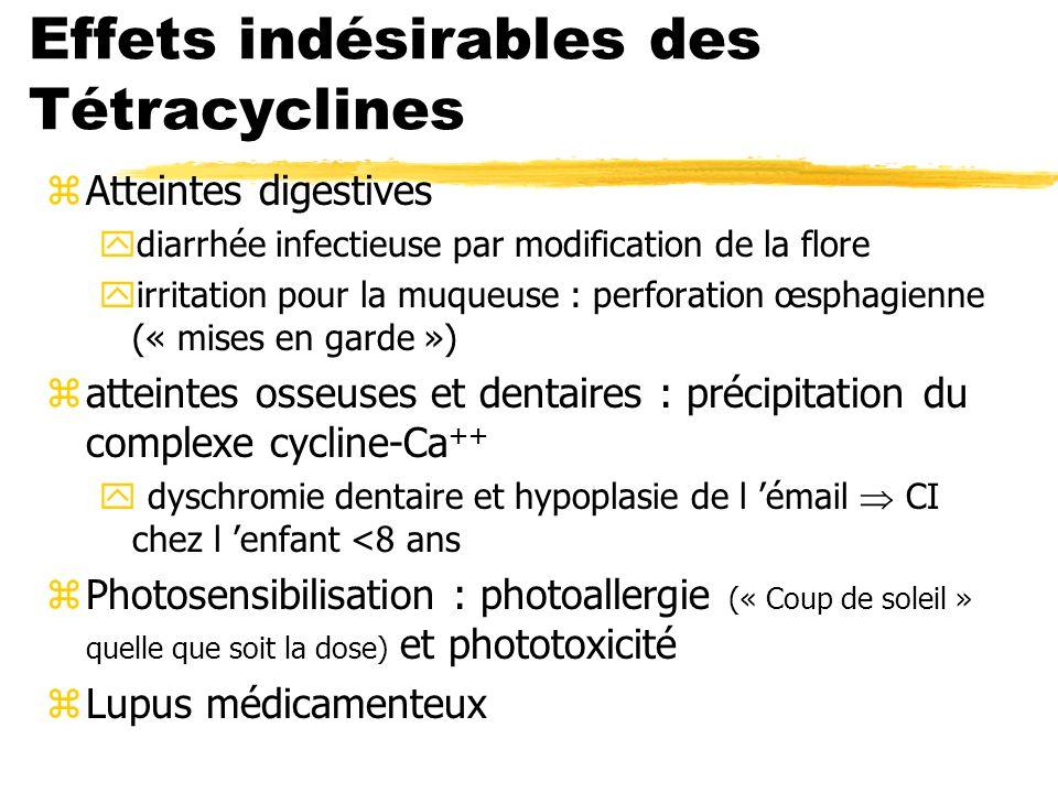 Effets indésirables des Tétracyclines zAtteintes digestives ydiarrhée infectieuse par modification de la flore yirritation pour la muqueuse : perforation œsphagienne (« mises en garde ») zatteintes osseuses et dentaires : précipitation du complexe cycline-Ca ++ y dyschromie dentaire et hypoplasie de l émail CI chez l enfant <8 ans zPhotosensibilisation : photoallergie (« Coup de soleil » quelle que soit la dose) et phototoxicité zLupus médicamenteux