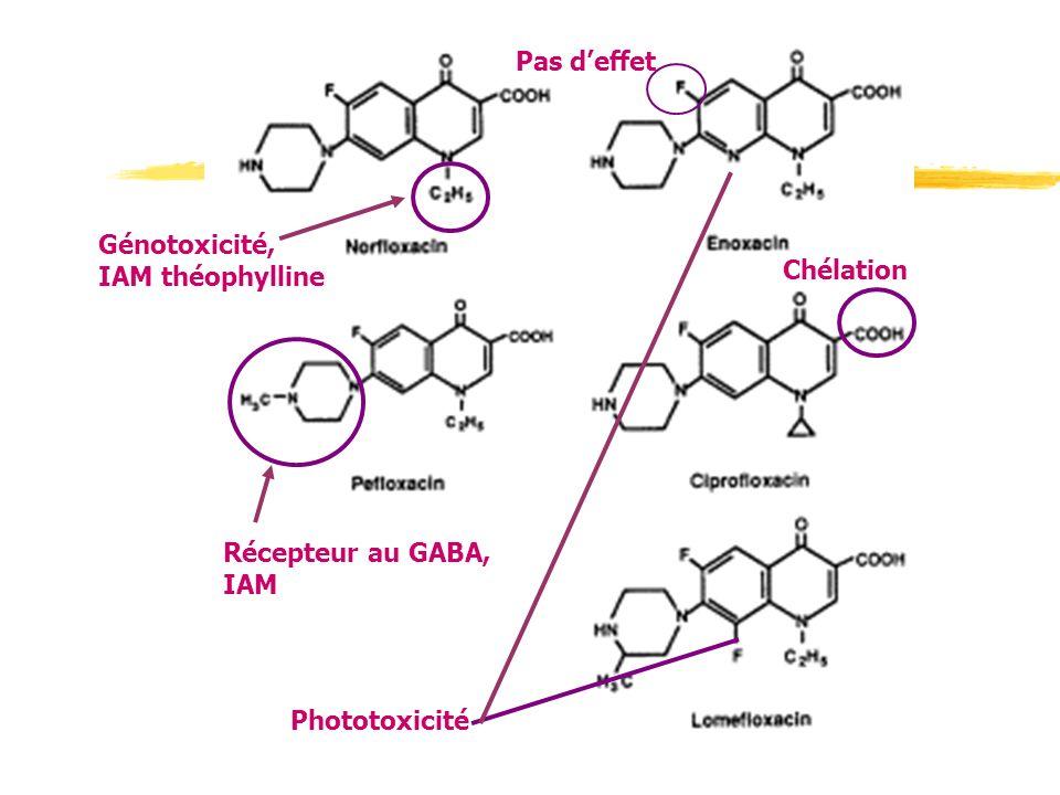 Phototoxicité Pas deffet Récepteur au GABA, IAM Génotoxicité, IAM théophylline Chélation