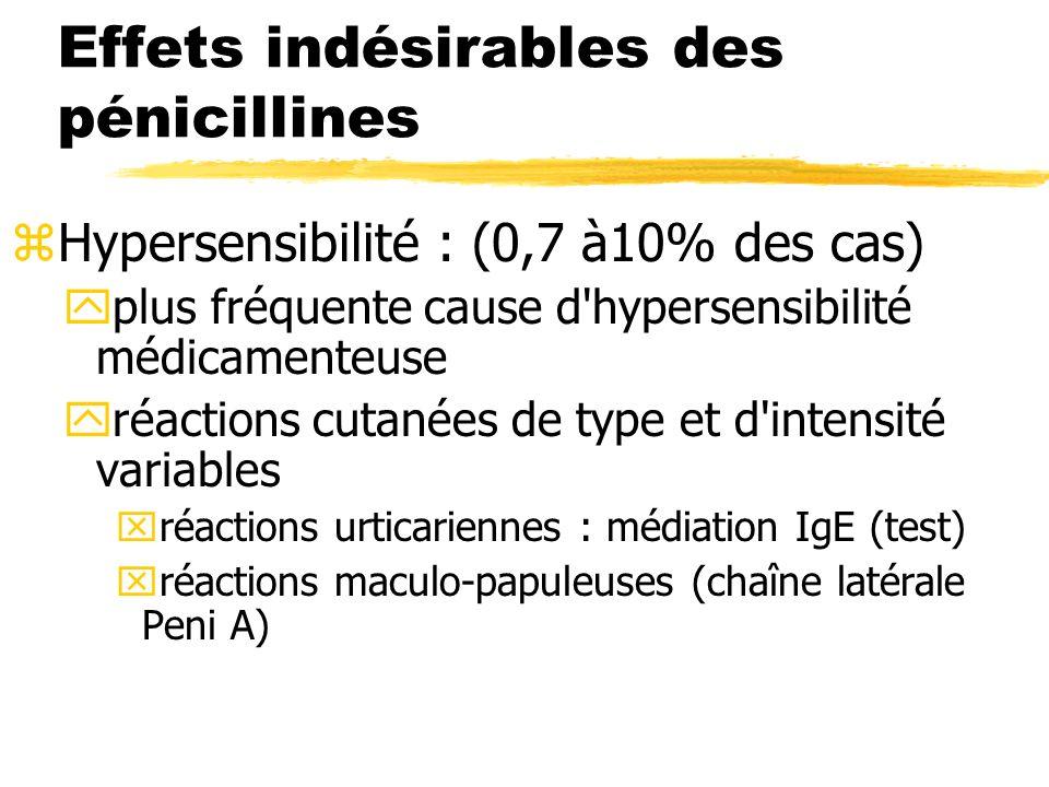 Effets indésirables des pénicillines zHypersensibilité : (0,7 à10% des cas) yplus fréquente cause d hypersensibilité médicamenteuse yréactions cutanées de type et d intensité variables xréactions urticariennes : médiation IgE (test) xréactions maculo-papuleuses (chaîne latérale Peni A)