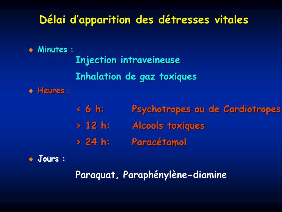 Délai dapparition des détresses vitales Minutes : Minutes : Heures : Heures : Jours : Injection intraveineuse Inhalation de gaz toxiques < 6 h: Psycho