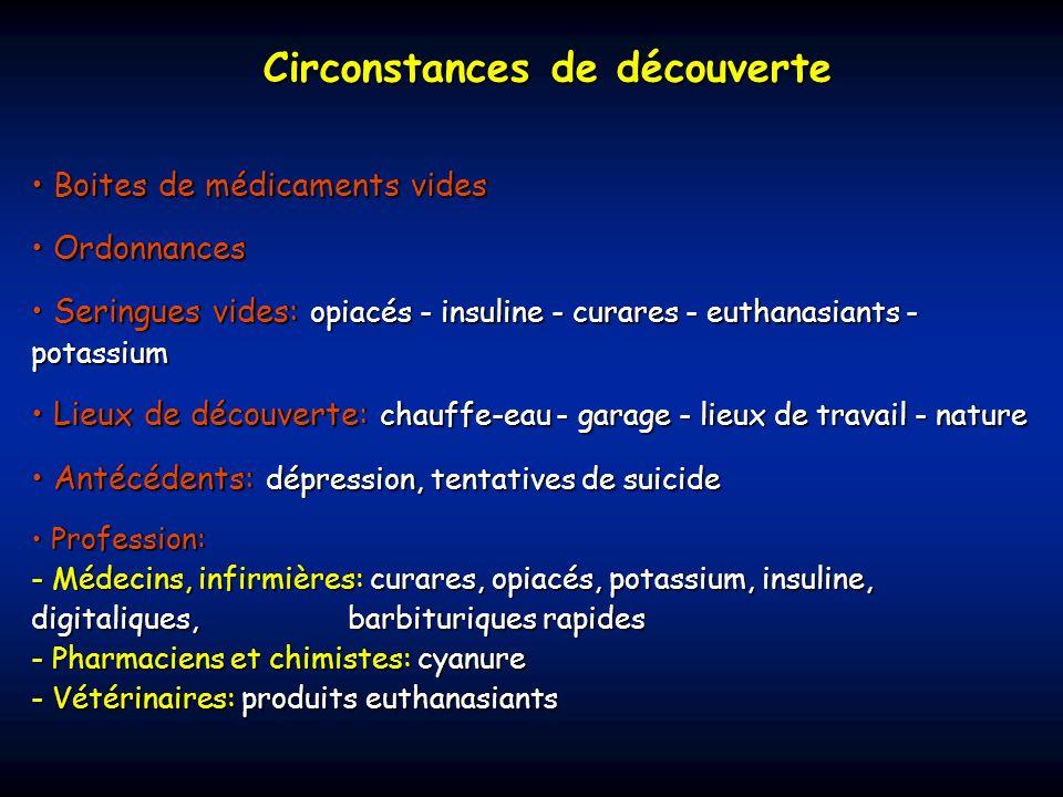 Circonstances de découverte Boites de médicaments vides Boites de médicaments vides Ordonnances Ordonnances Seringues vides: opiacés - insuline - cura