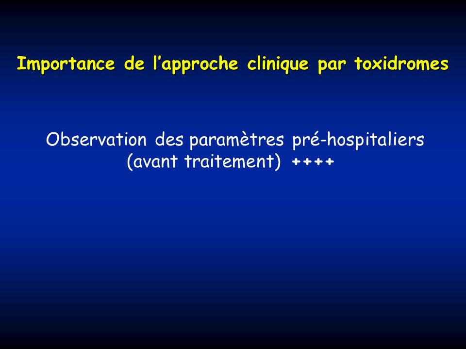 Importance de lapproche clinique par toxidromes Observation des paramètres pré-hospitaliers (avant traitement) ++++