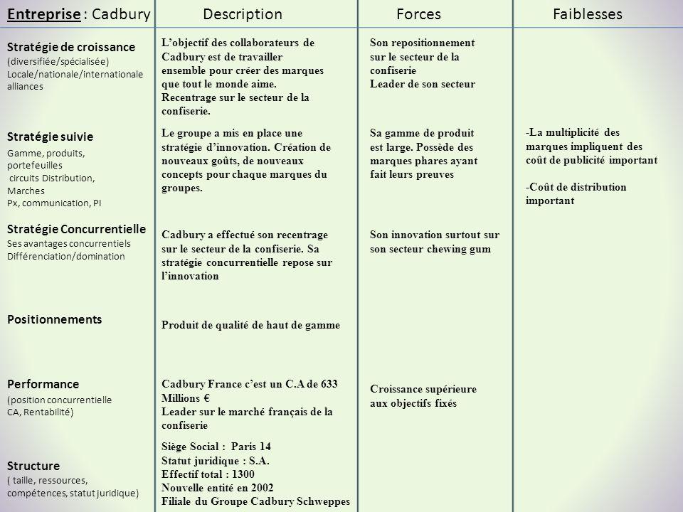 Entreprise : Cadbury Stratégie suivie Stratégie de croissance (diversifiée/spécialisée) Locale/nationale/internationale alliances ForcesFaiblesses Per